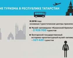 Развитие туризма в Республике Татарстан