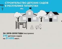 Строительство детских садов в РТ